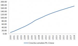 TASSO DI CRESCIT ECONOMIA CINESE