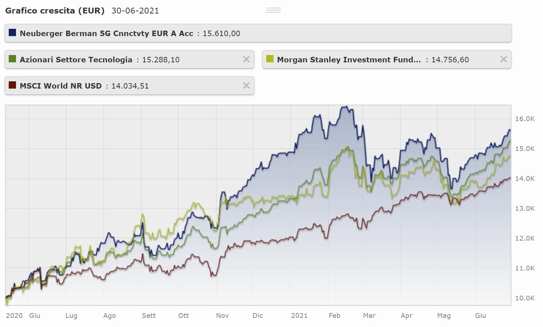 grafizo azionario e confronto