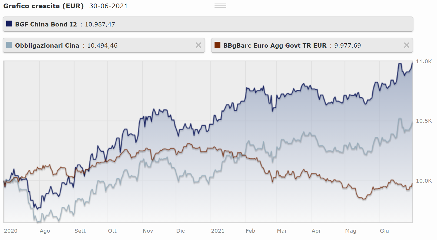grafico obbligazionario e confronto