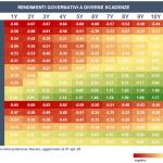 Quanto rendono i titoli di stato