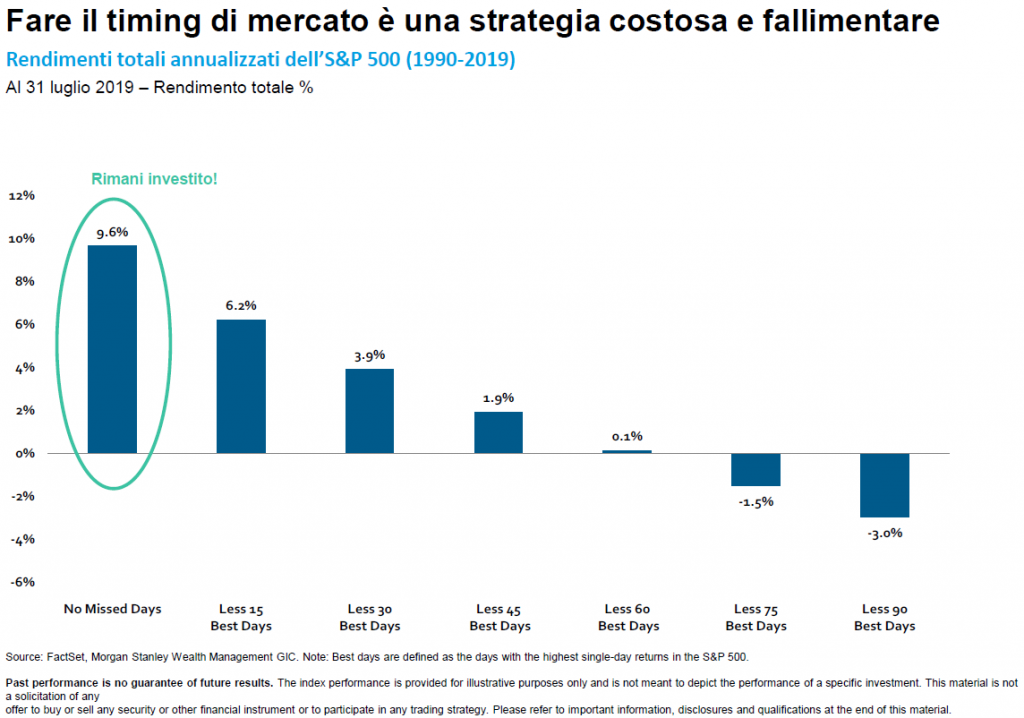 Market timing tattico